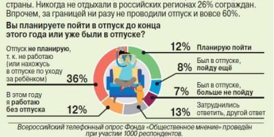 Сколько россиян пойдут в отпуск до конца года?