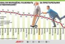 Photo of Как в разных странах относятся к уходу за пожилыми? Инфографика