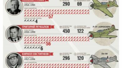 Фото Ас страны Советов. Трудная жизнь легендарного Ивана Кожедуба