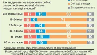 Фото Насколько оптимистично россияне смотрят в будущее?
