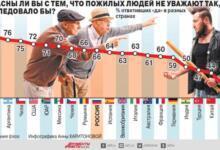 Фото Достаточно ли уважают пожилых в разных странах? Инфографика