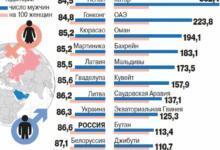 Фото В каких странах не хватает мужчин, а в каких — женщин? Инфографика